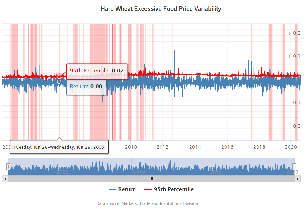 excessive-food-price-variability-early-warning-system